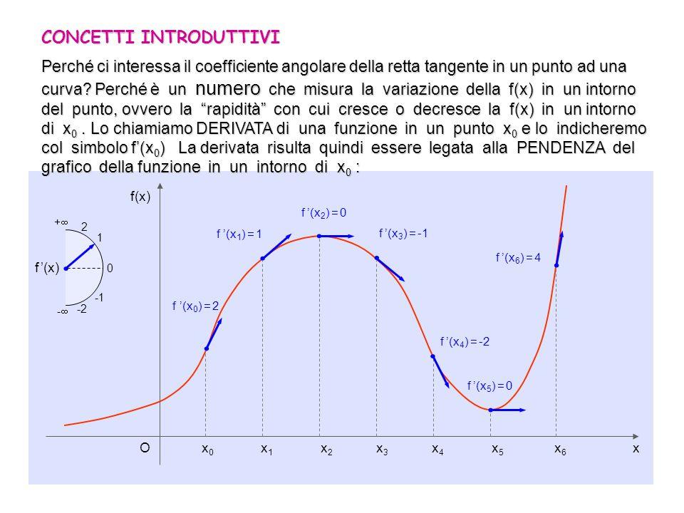 6/7 DEFINIZIONE DI DERIVATA DI UNA FUNZIONE IN UN PUNTO O x y f(x 0 ) f(x 0 +h) x = h f Consideriamo una funzione f(x) definita in un intervallo ( a, b ) Sia x 0 un punto interno ad ( a, b ) e sia x 0 + h il punto ottenuto aggiungendo ad x 0 la quantità h Siano f = f(x 0 +h) – f(x 0 ) x = x 0 +h – x 0 = h Chiameremo infine rapporto incrementale relativo al punto x 0 e allincremento h il seguente rapporto: e le chiameremo rispettivamente incremento della funzione ( f ) e incremento della variabile ( x = h) ab.