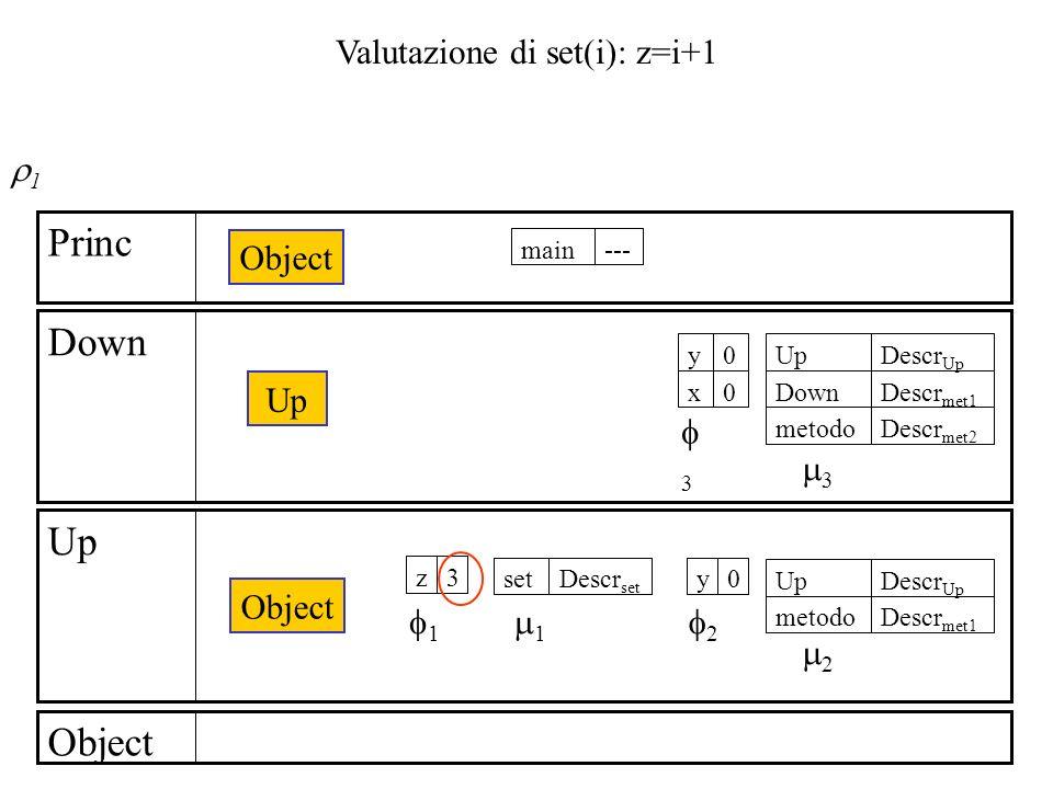 Valutazione di set(i): z=i+1 Object Up Down Princ Object Up Object ---main 3z Descr set set Descr met1 metodo Descr Up Up 0y 1 2 1 2 0x 0y Descr met2