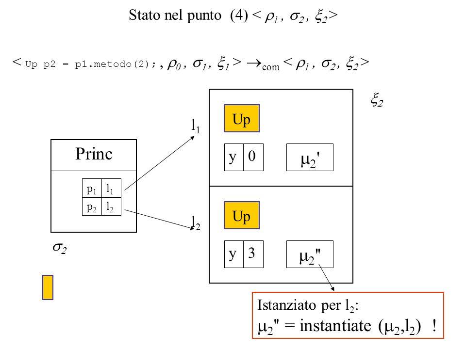 Stato nel punto (4) com l2l2 Up 3y l1l1 0y Princ l1l1 p1p1 l2l2 p2p2 Istanziato per l 2 : = instantiate (,l 2 ) !