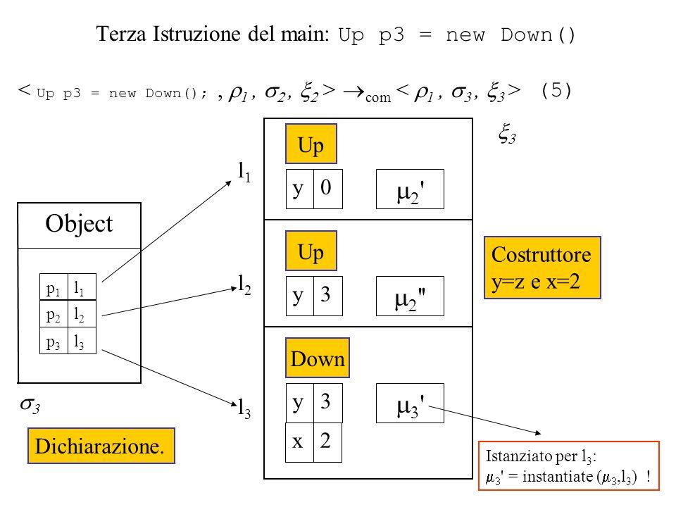 Terza Istruzione del main: Up p3 = new Down() com Istanziato per l 3 : = instantiate (,l 3 ) .