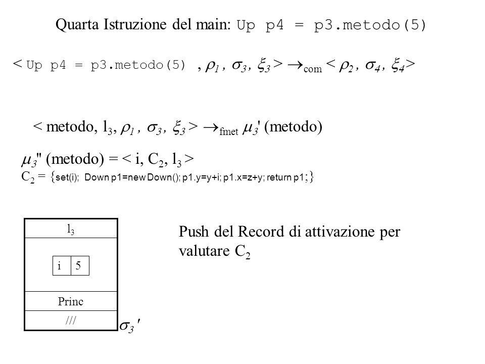 Quarta Istruzione del main: Up p4 = p3.metodo(5) com fmet (metodo) (metodo) = C 2 = { set(i); Down p1=new Down(); p1.y=y+i; p1.x=z+y; return p1 ;} /// Princ l3l3 5i Push del Record di attivazione per valutare C 2