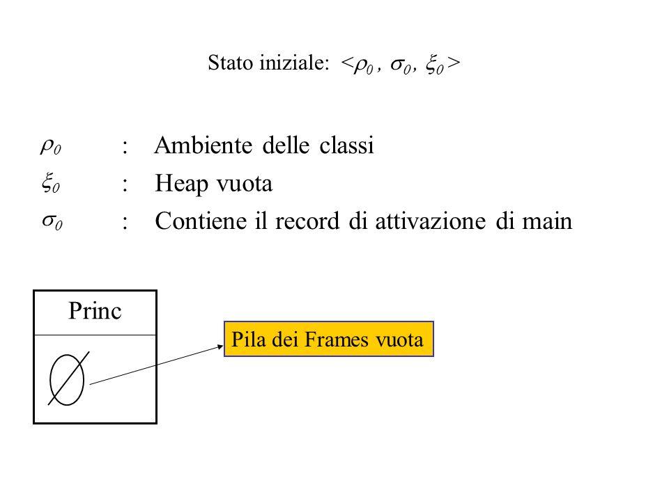 Stato iniziale: : Ambiente delle classi : Heap vuota : Contiene il record di attivazione di main Princ Pila dei Frames vuota