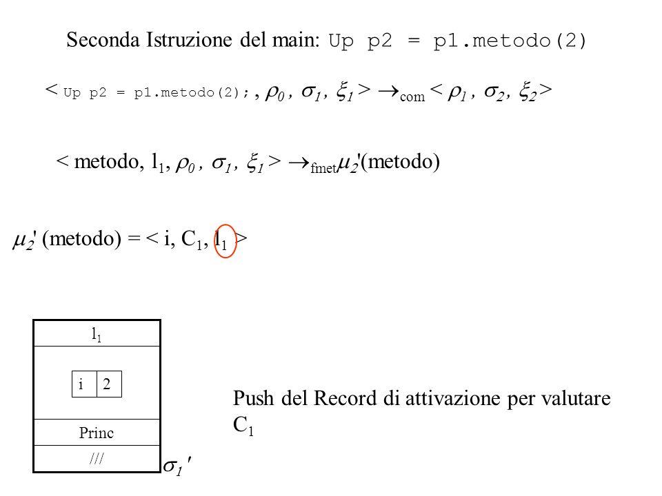 Seconda Istruzione del main: Up p2 = p1.metodo(2) fmet (metodo) (metodo) = /// Princ l1l1 2i Push del Record di attivazione per valutare C 1 com