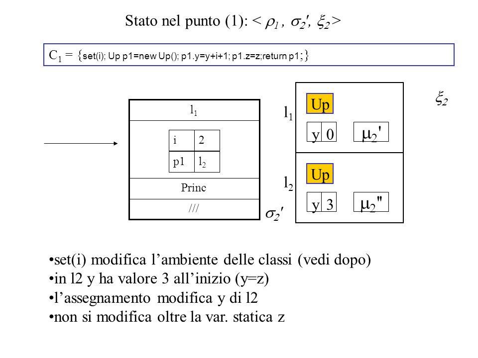 Stato nel punto (1): C 1 = { set(i); Up p1=new Up(); p1.y=y+i+1; p1.z=z;return p1 ;} /// Princ l1l1 2i l2l2 p1 l2l2 Up 3y l1l1 0y set(i) modifica lambiente delle classi (vedi dopo) in l2 y ha valore 3 allinizio (y=z) lassegnamento modifica y di l2 non si modifica oltre la var.