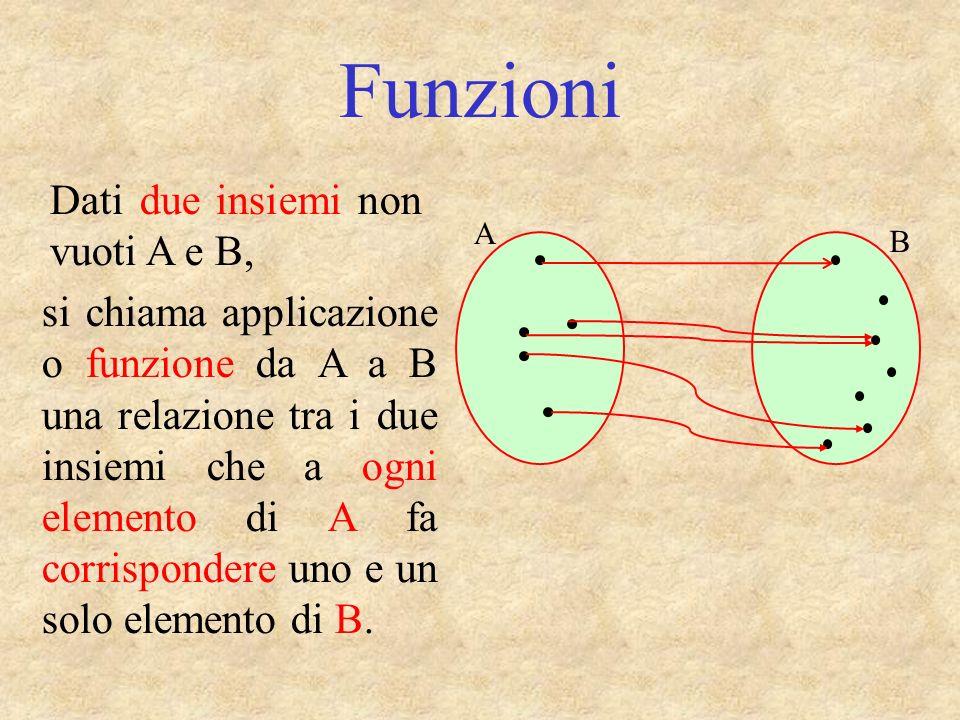 A B Funzioni Dati due insiemi non vuoti A e B, si chiama applicazione o funzione da A a B una relazione tra i due insiemi che a ogni elemento di A fa corrispondere uno e un solo elemento di B.B.