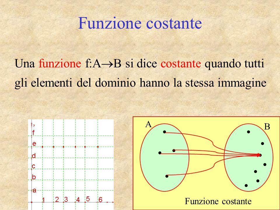 Funzione costante Una funzione f:A B si dice costante quando tutti gli elementi del dominio hanno la stessa immagine Funzione costante A B