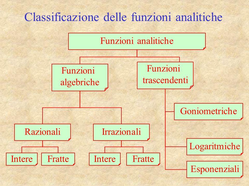 Classificazione delle funzioni analitiche Funzioni analitiche Funzioni algebriche Funzioni trascendenti Esponenziali Logaritmiche Goniometriche RazionaliIrrazionali IntereFratteIntereFratte