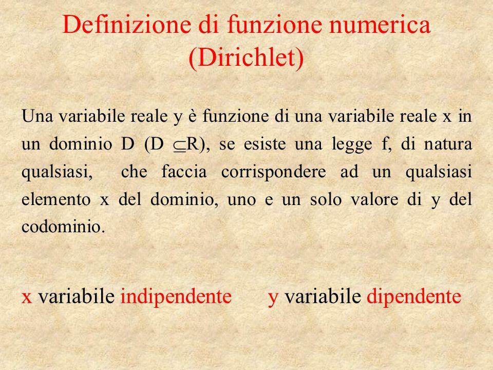 Definizione di funzione numerica (Dirichlet) Una variabile reale y è funzione di una variabile reale x in un dominio D (D R), se esiste una legge f, di natura qualsiasi, che faccia corrispondere ad un qualsiasi elemento x del dominio, uno e un solo valore di y del codominio.