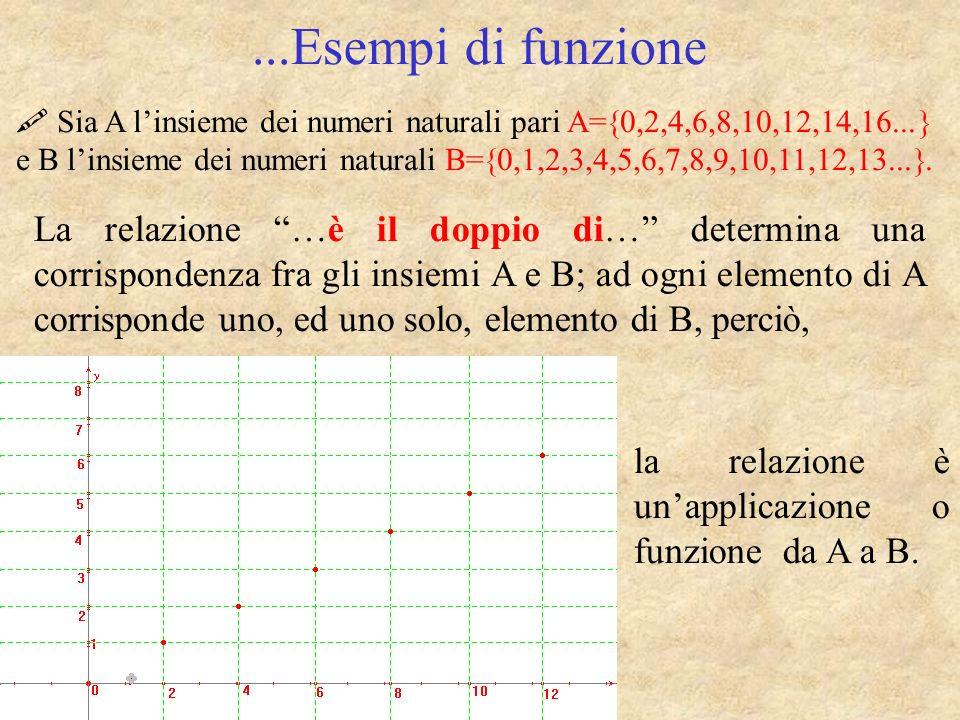 ...Esempi di funzione Sia A linsieme dei numeri naturali pari A= 0,2,4,6,8,10,12,14,16... e B linsieme dei numeri naturali B= 0,1,2,3,4,5,6,7,8,9,10,1