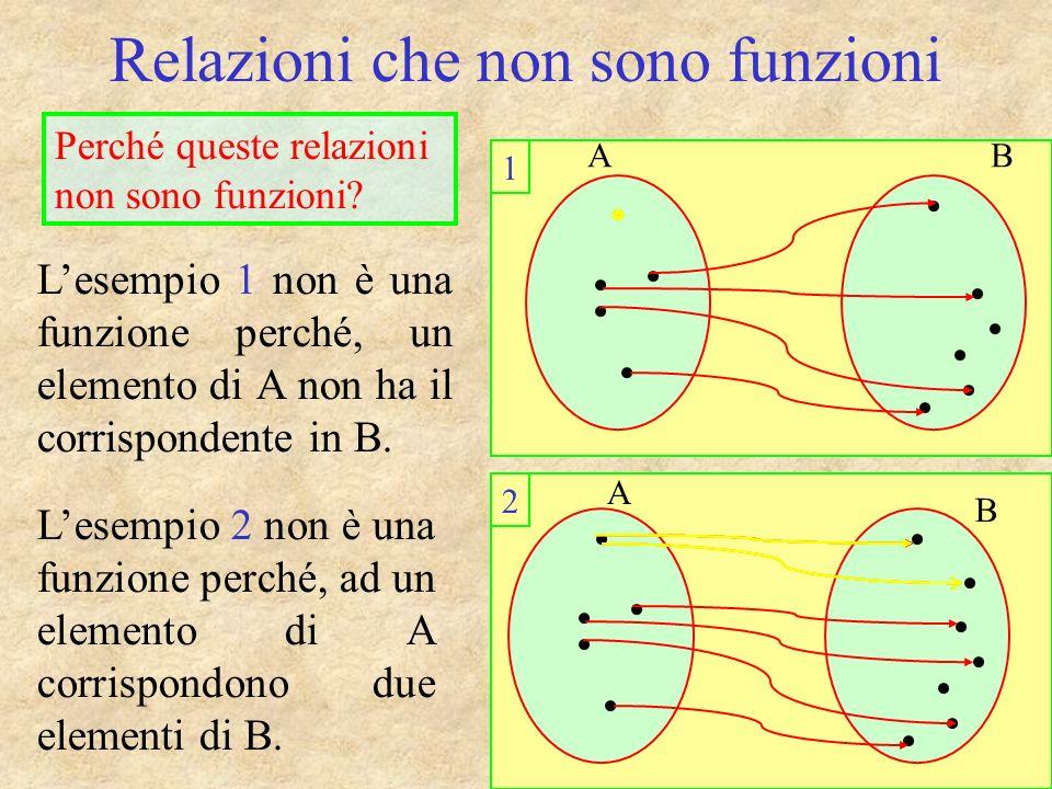 Relazioni che non sono funzioni AB A B Lesempio 1 non è una funzione perché, un elemento di A non ha il corrispondente in B.