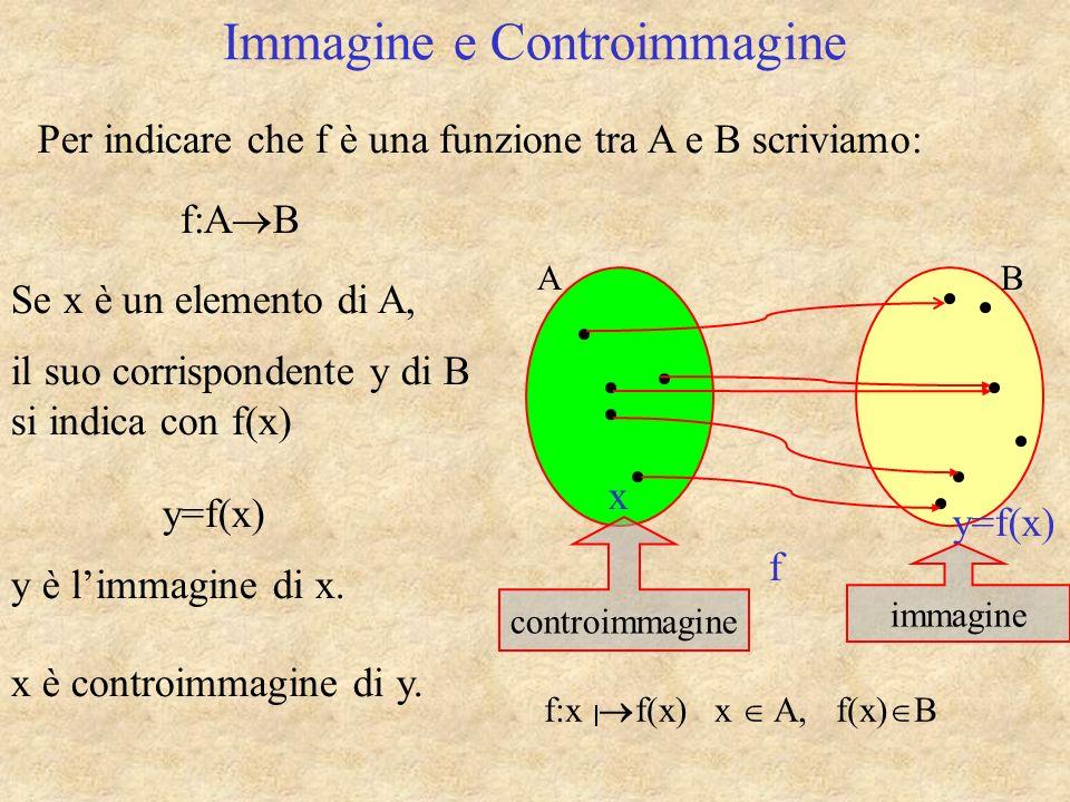 BA Immagine e Controimmagine f x y=f(x) Per indicare che f è una funzione tra A e B scriviamo: il suo corrispondente y di B si indica con f(x) f:A B y=f(x) y è limmagine di x.