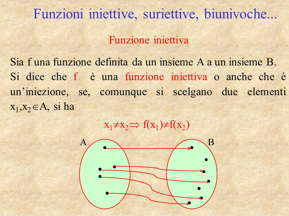 Funzioni iniettive, suriettive, biunivoche... Sia f una funzione definita da un insieme A a un insieme B. Si dice che f è una funzione iniettiva o anc