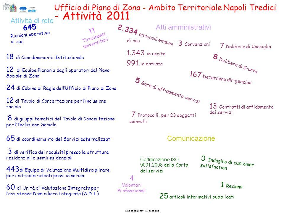 Ufficio di Piano di Zona - Ambito Territoriale Napoli Tredici - Attività 2011 MOD 05.00.41 REV. 1.0 - 30.06.2010 Attività di rete Comunicazione 18 di
