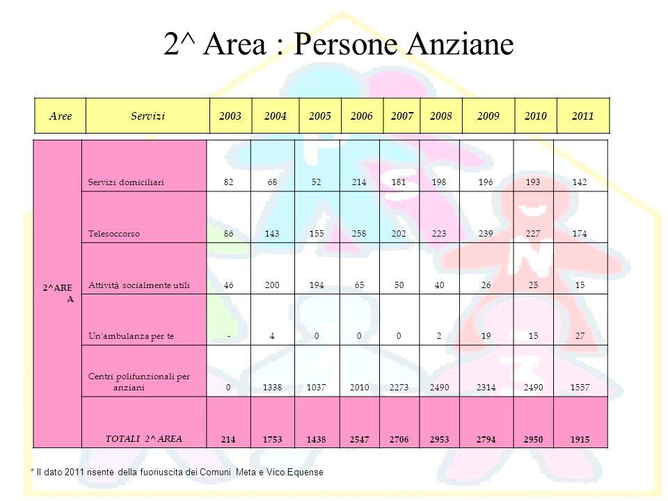 2^ Area : Persone Anziane 2^ARE A Servizi domiciliari826852214181198196193142 Telesoccorso86143155258202223239227174 Attivit à socialmente utili462001