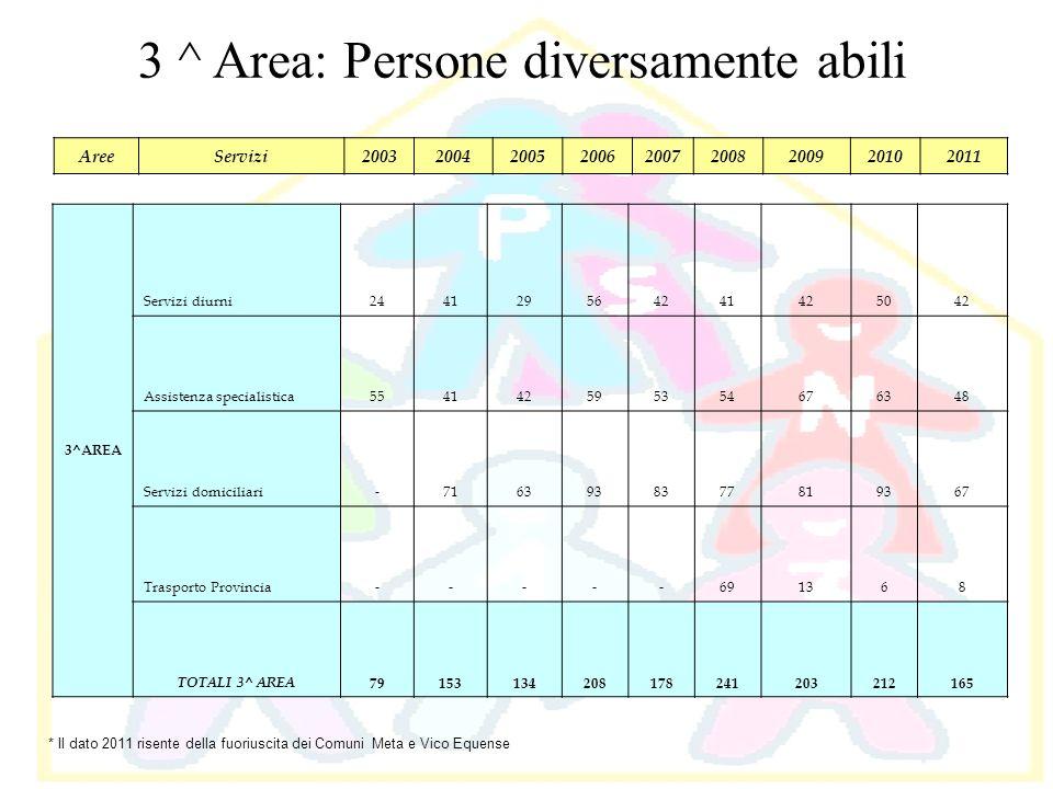 3 ^ Area: Persone diversamente abili 3^AREA Servizi diurni244129564241425042 Assistenza specialistica554142595354676348 Servizi domiciliari-7163938377