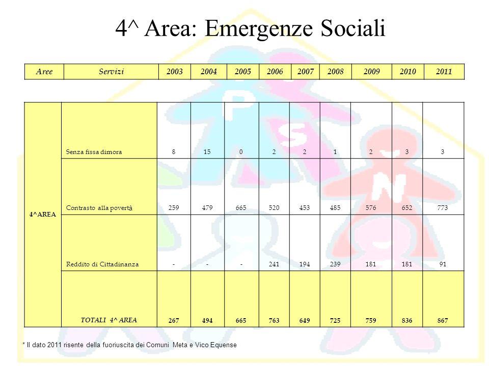 4^AREA Senza fissa dimora8150221233 Contrasto alla povert à 259479665520453485576652773 Reddito di Cittadinanza---241194239181 91 TOTALI 4^ AREA 26749