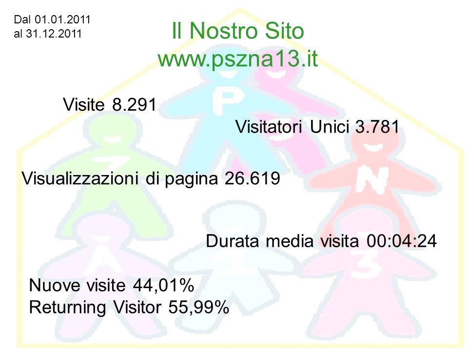 Visite 8.291 Visitatori Unici 3.781 Visualizzazioni di pagina 26.619 Durata media visita 00:04:24 Nuove visite 44,01% Returning Visitor 55,99% Il Nost