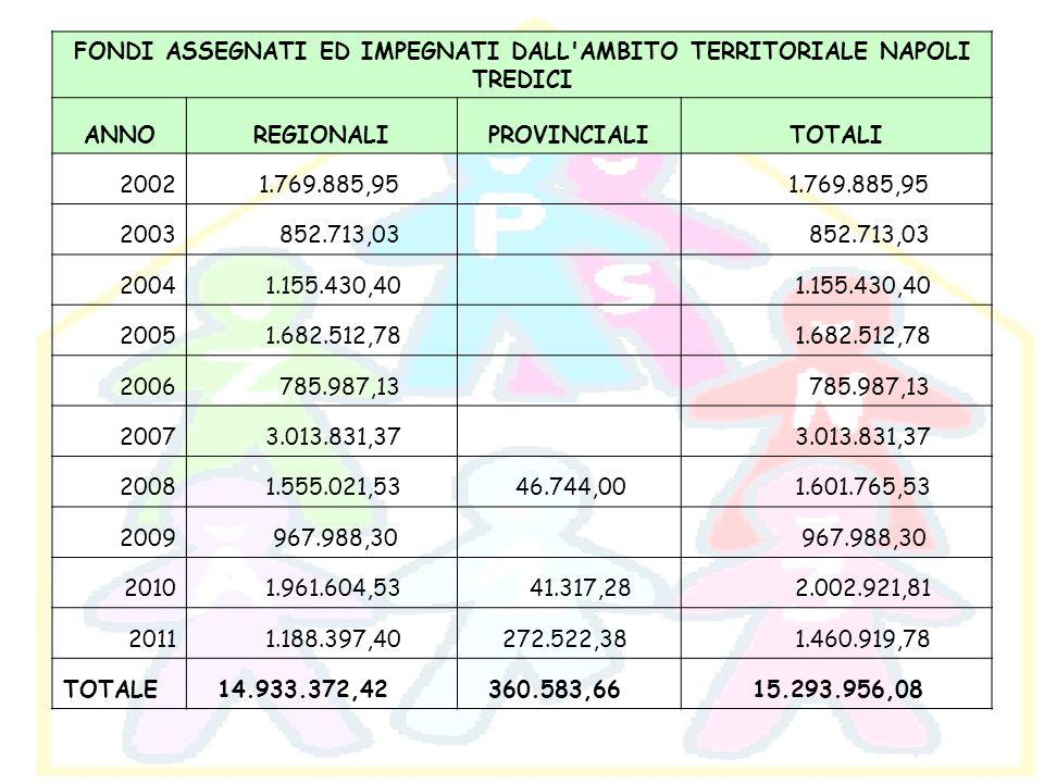 FONDI ASSEGNATI ED IMPEGNATI DALL'AMBITO TERRITORIALE NAPOLI TREDICI ANNOREGIONALIPROVINCIALITOTALI 2002 1.769.885,95 2003 852.713,03 2004 1.155.430,4