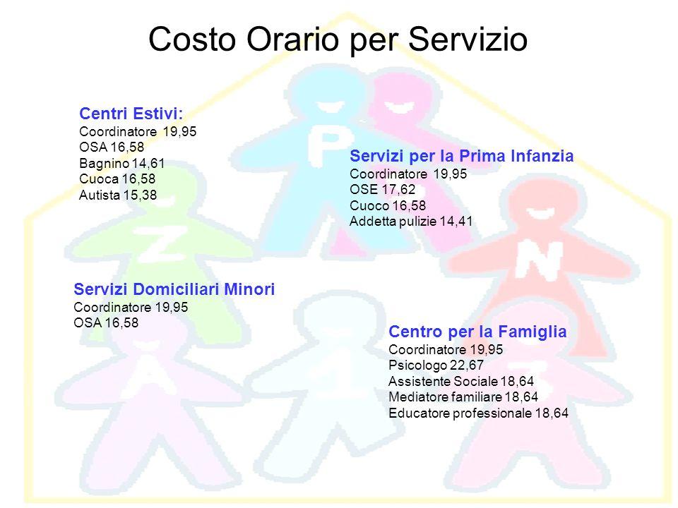 Costo Orario per Servizio Centri Estivi: Coordinatore 19,95 OSA 16,58 Bagnino 14,61 Cuoca 16,58 Autista 15,38 Servizi per la Prima Infanzia Coordinato