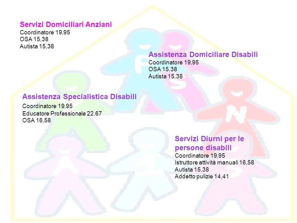 Servizi Domiciliari Anziani Coordinatore 19,95 OSA 15,38 Autista 15,38 Assistenza Domiciliare Disabili Coordinatore 19,95 OSA 15,38 Autista 15,38 Assi
