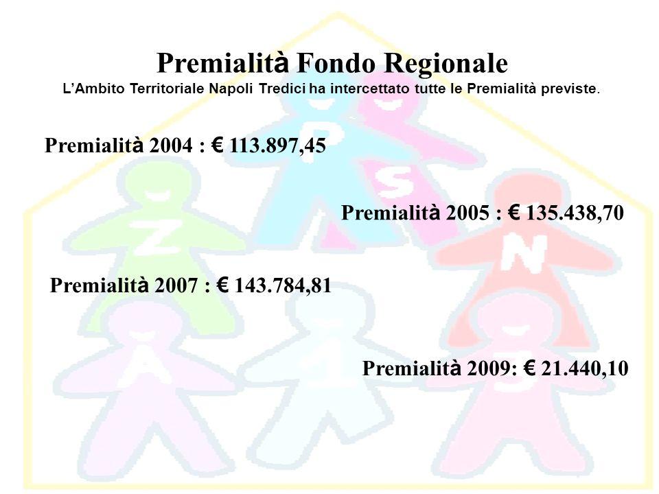 Premialit à Fondo Regionale LAmbito Territoriale Napoli Tredici ha intercettato tutte le Premialità previste. Premialit à 2004 : 113.897,45 Premialit