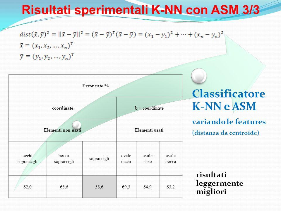 Risultati sperimentali K-NN con ASM 3/3 Classificatore K-NN e ASM variando le features (distanza da centroide) risultati leggermente migliori Error ra
