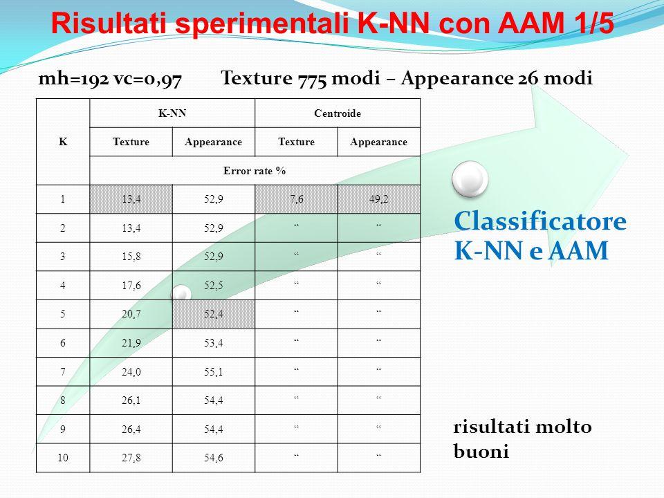 Risultati sperimentali K-NN con AAM 1/5 Classificatore K-NN e AAM mh=192 vc=0,97 Texture 775 modi – Appearance 26 modi K K-NNCentroide TextureAppearan