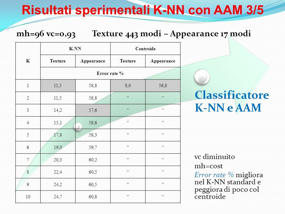 Risultati sperimentali K-NN con AAM 3/5 Classificatore K-NN e AAM vc diminuito mh=cost Error rate % migliora nel K-NN standard e peggiora di poco col