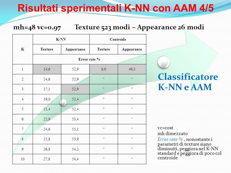Risultati sperimentali K-NN con AAM 4/5 Classificatore K-NN e AAM vc=cost mh dimezzato Error rate %, nonostante i parametri di texture siano diminuiti