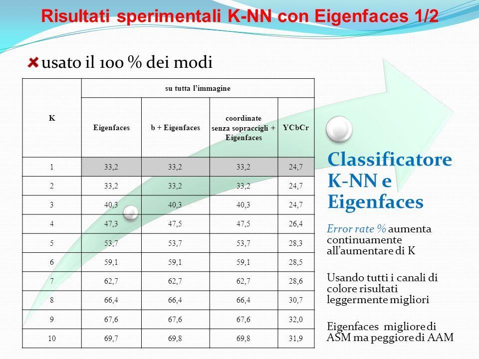 Risultati sperimentali K-NN con Eigenfaces 1/2 Classificatore K-NN e Eigenfaces usato il 100 % dei modi K su tutta limmagine Eigenfacesb + Eigenfaces