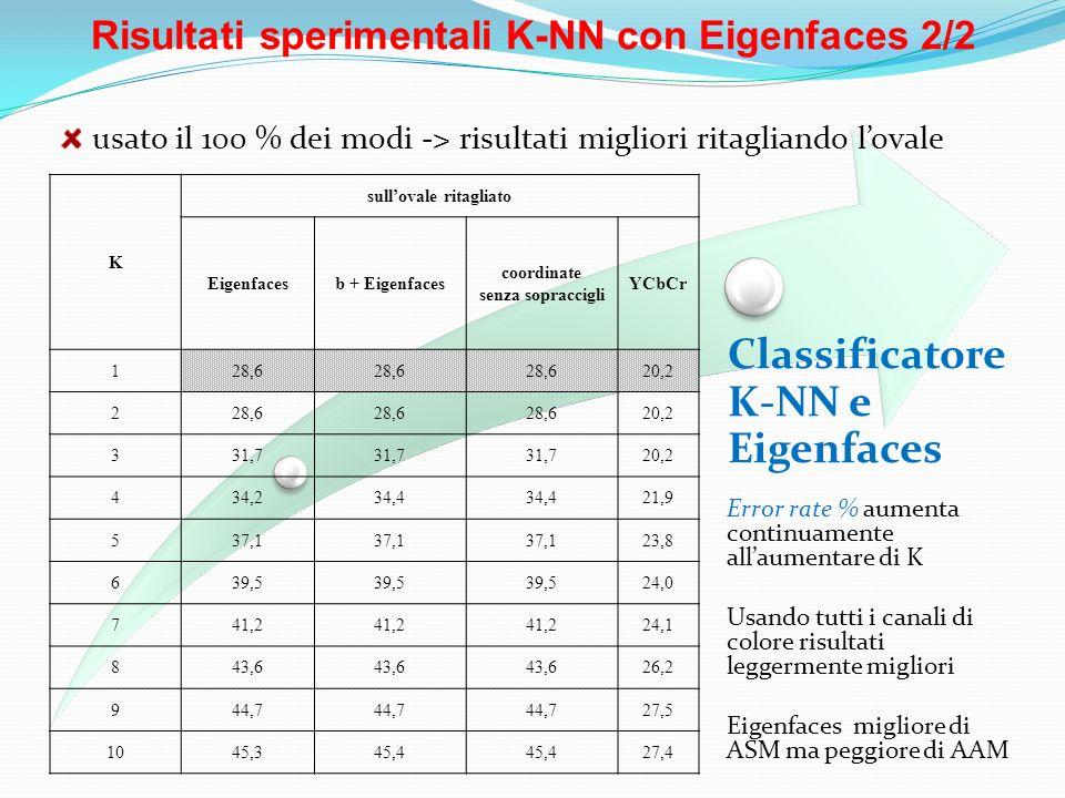 Risultati sperimentali K-NN con Eigenfaces 2/2 Classificatore K-NN e Eigenfaces usato il 100 % dei modi -> risultati migliori ritagliando lovale K sul