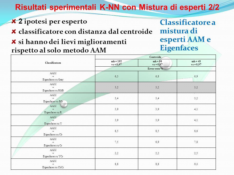 Risultati sperimentali K-NN con Mistura di esperti 2/2 Classificatore a mistura di esperti AAM e Eigenfaces 2 ipotesi per esperto classificatore con d