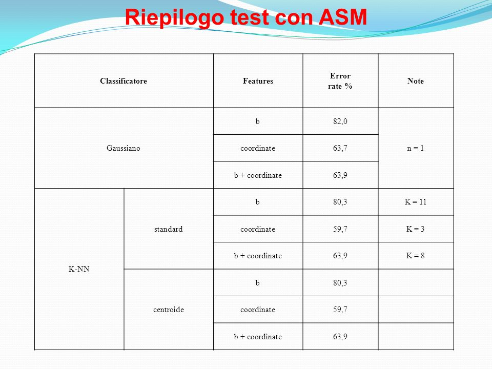 Riepilogo test con ASM ClassificatoreFeatures Error rate % Note Gaussiano b82,0 n = 1 coordinate63,7 b + coordinate63,9 K-NN standard b80,3K = 11 coor