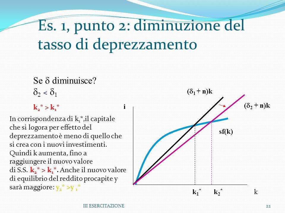 III ESERCITAZIONE22 Es. 1, punto 2: diminuzione del tasso di deprezzamento k i sf(k) ( 2 + n)k ( 1 + n)k k2*k2* k1*k1* Se diminuisce? 2 < 1 k 2 * > k