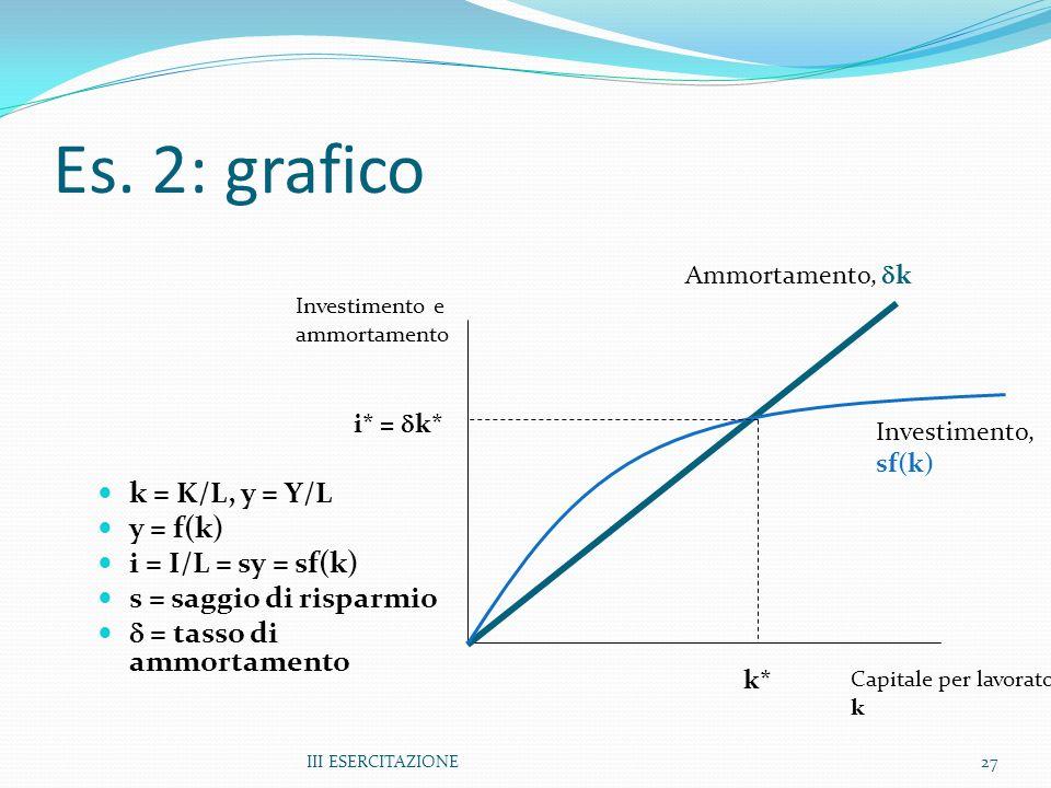 III ESERCITAZIONE27 Es. 2: grafico k = K/L, y = Y/L y = f(k) i = I/L = sy = sf(k) s = saggio di risparmio = tasso di ammortamento Investimento e ammor