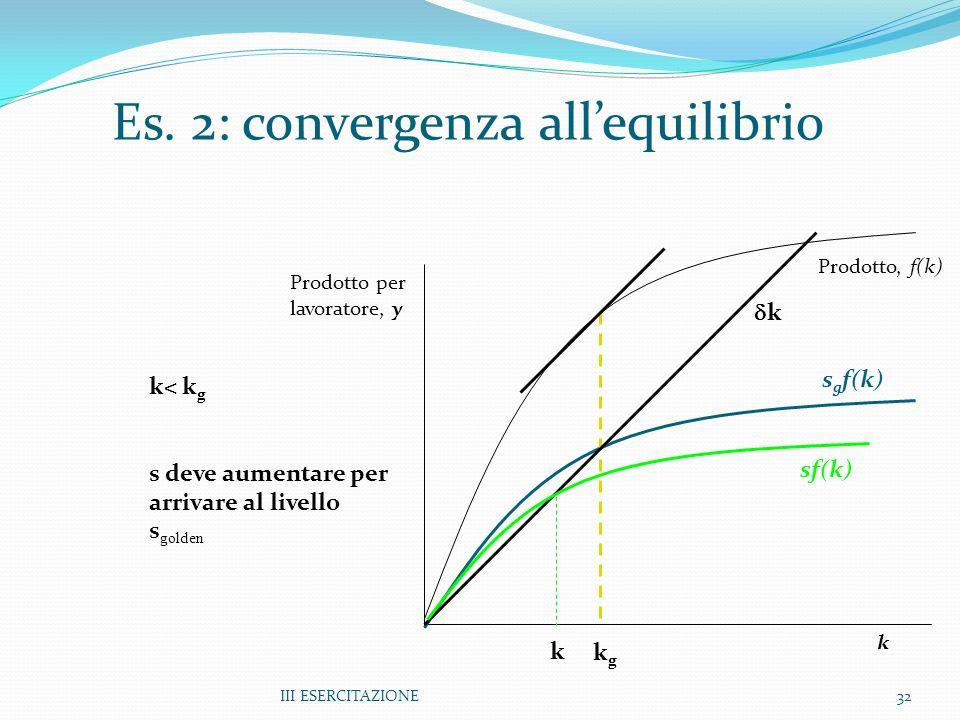 III ESERCITAZIONE32 Prodotto per lavoratore, y k Prodotto, f(k) s g f(k) Es. 2: convergenza allequilibrio kgkg k k k< k g s deve aumentare per arrivar
