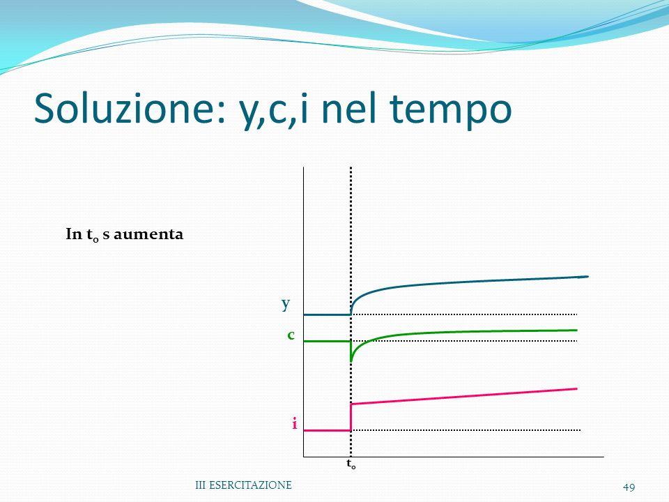 III ESERCITAZIONE49 Soluzione: y,c,i nel tempo y c i In t 0 s aumenta t0t0