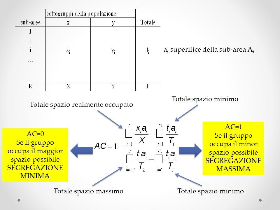 Totale spazio realmente occupato a i superifice della sub-area A i Totale spazio minimo Totale spazio massimoTotale spazio minimo AC=0 Se il gruppo occupa il maggior spazio possibile SEGREGAZIONE MINIMA AC=1 Se il gruppo occupa il minor spazio possibile SEGREGAZIONE MASSIMA