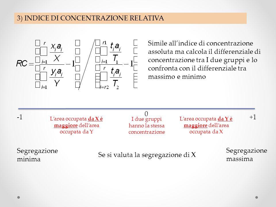 3) INDICE DI CONCENTRAZIONE RELATIVA Simile allindice di concentrazione assoluta ma calcola il differenziale di concentrazione tra I due gruppi e lo confronta con il differenziale tra massimo e minimo +1 0 I due gruppi hanno la stessa concentrazione Larea occupata da X è maggiore dellarea occupata da Y Larea occupata da Y è maggiore dellarea occupata da X Se si valuta la segregazione di X Segregazione massima Segregazione minima