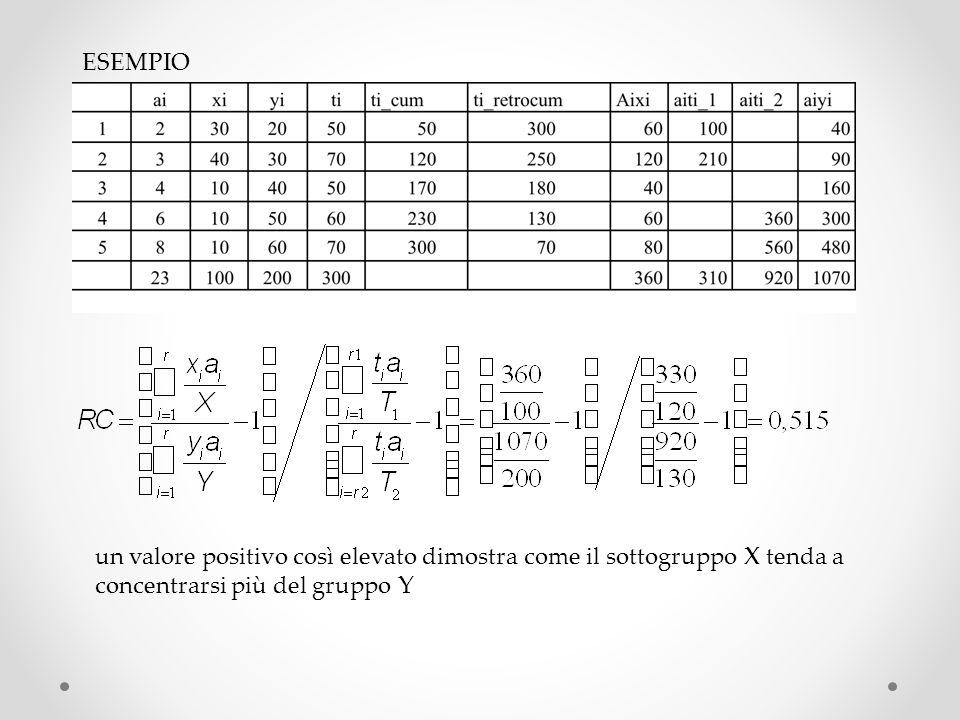 un valore positivo così elevato dimostra come il sottogruppo X tenda a concentrarsi più del gruppo Y
