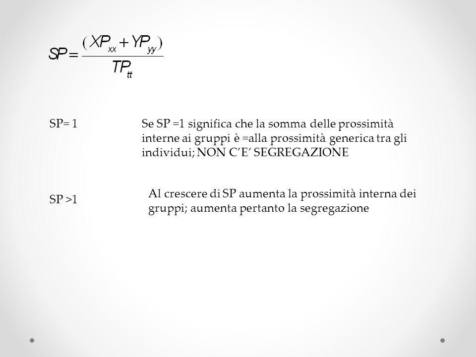 Al crescere di SP aumenta la prossimità interna dei gruppi; aumenta pertanto la segregazione SP= 1Se SP =1 significa che la somma delle prossimità interne ai gruppi è =alla prossimità generica tra gli individui; NON CE SEGREGAZIONE SP >1