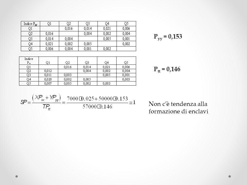 P yy = 0,153 P tt = 0,146 Non cè tendenza alla formazione di enclavi