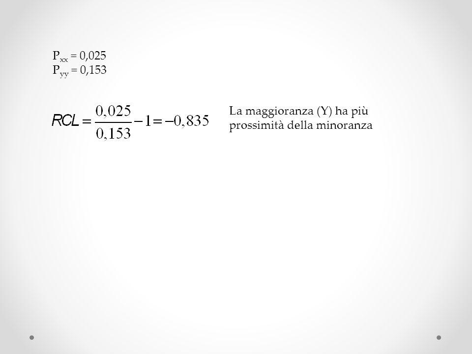 P xx = 0,025 P yy = 0,153 La maggioranza (Y) ha più prossimità della minoranza