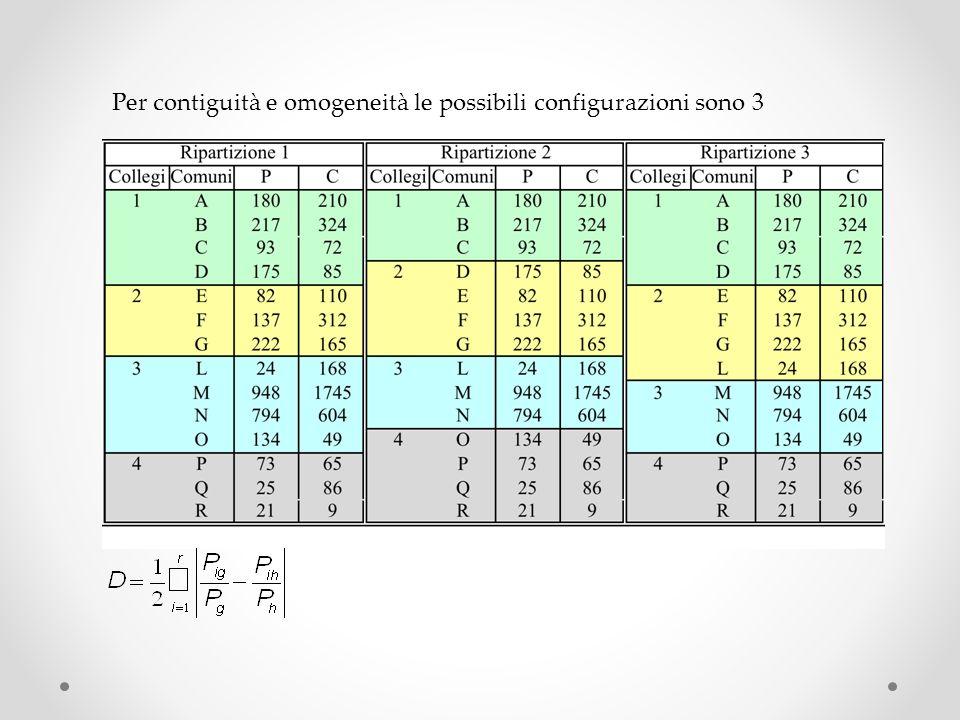 Per contiguità e omogeneità le possibili configurazioni sono 3