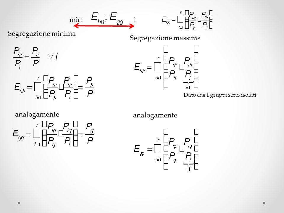 min1 Segregazione minima Segregazione massima analogamente Dato che I gruppi sono isolati analogamente