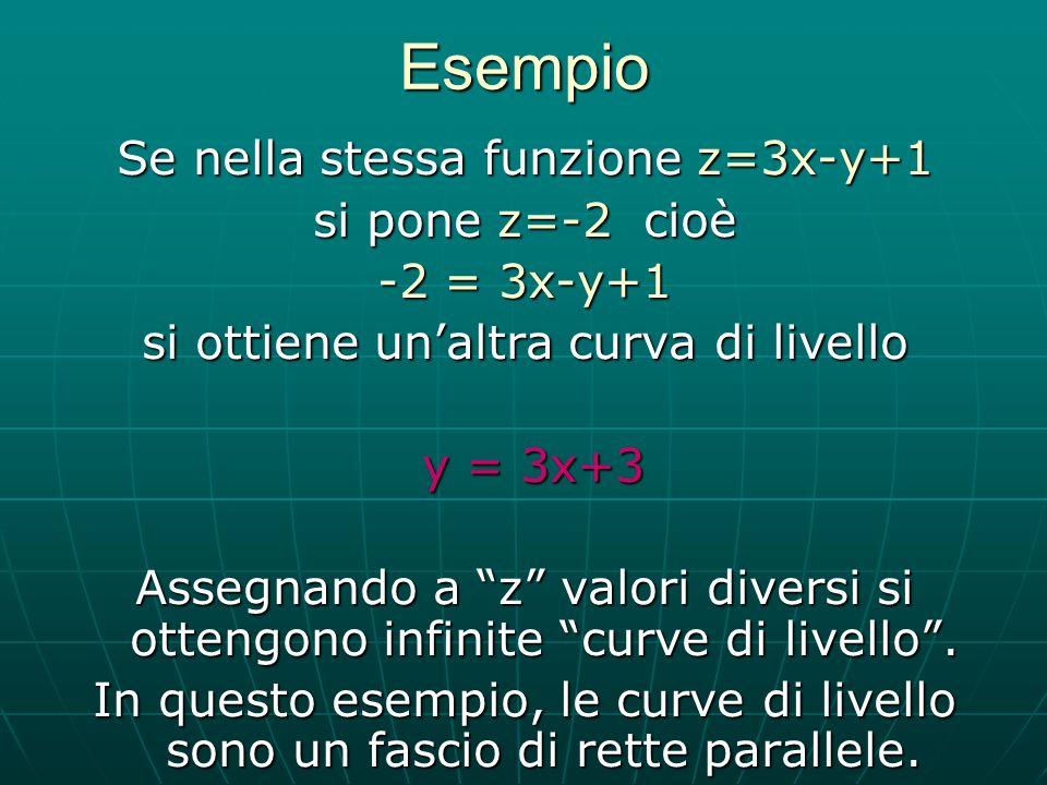 Esempio Se nella stessa funzione z=3x-y+1 si pone z=-2 cioè -2 = 3x-y+1 si ottiene unaltra curva di livello y = 3x+3 y = 3x+3 Assegnando a z valori di
