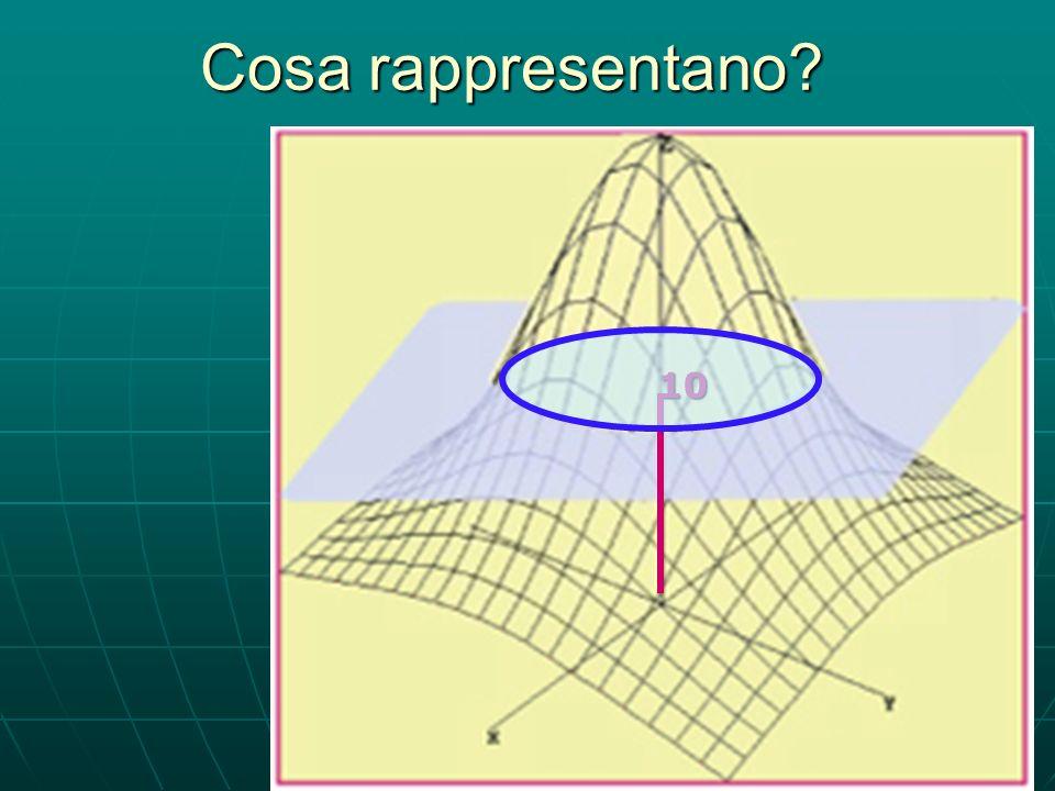Cosa rappresentano? Assegnare un valore a z significa scegliere un punto sullasse z Per es. z = 10 10 10 Quindi, si taglia la montagna con un piano pa