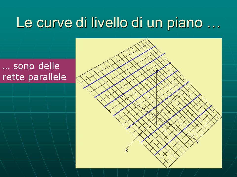 Le curve di livello di un piano … … sono delle rette parallele