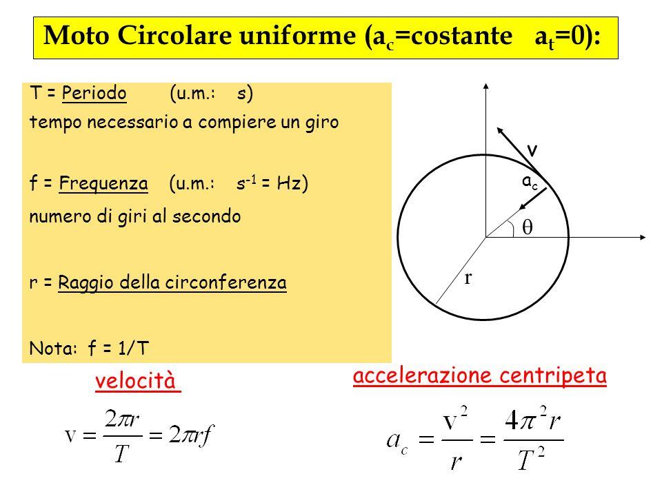 acac v T = Periodo (u.m.: s) tempo necessario a compiere un giro f = Frequenza (u.m.: s -1 = Hz) numero di giri al secondo r = Raggio della circonfere