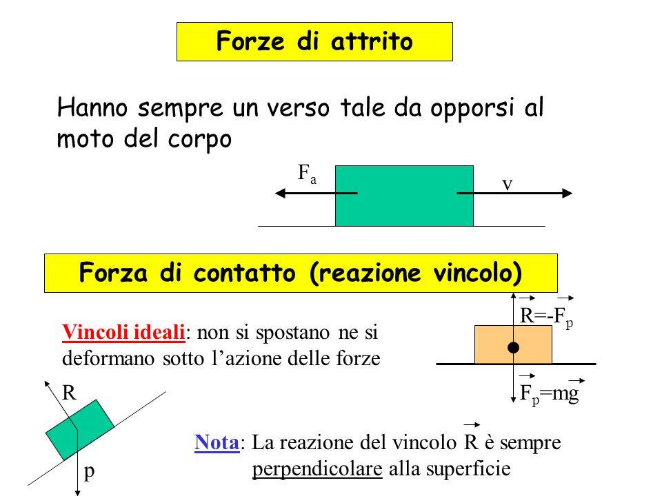 Forze di attrito Hanno sempre un verso tale da opporsi al moto del corpo v FaFa Forza di contatto (reazione vincolo) F p =mg R=-F p Vincoli ideali: no